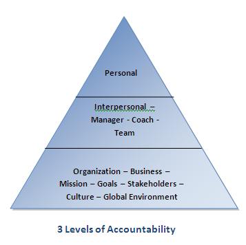 accountability blog1